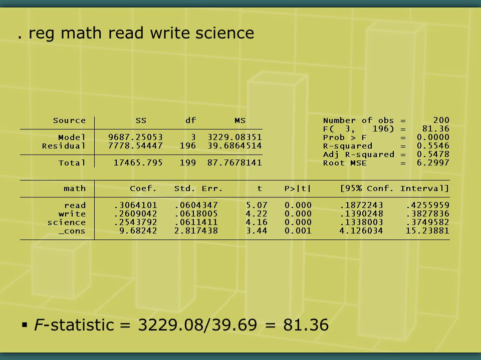 . reg math read write science  F-statistic = 3229.08/39.69 = 81.36