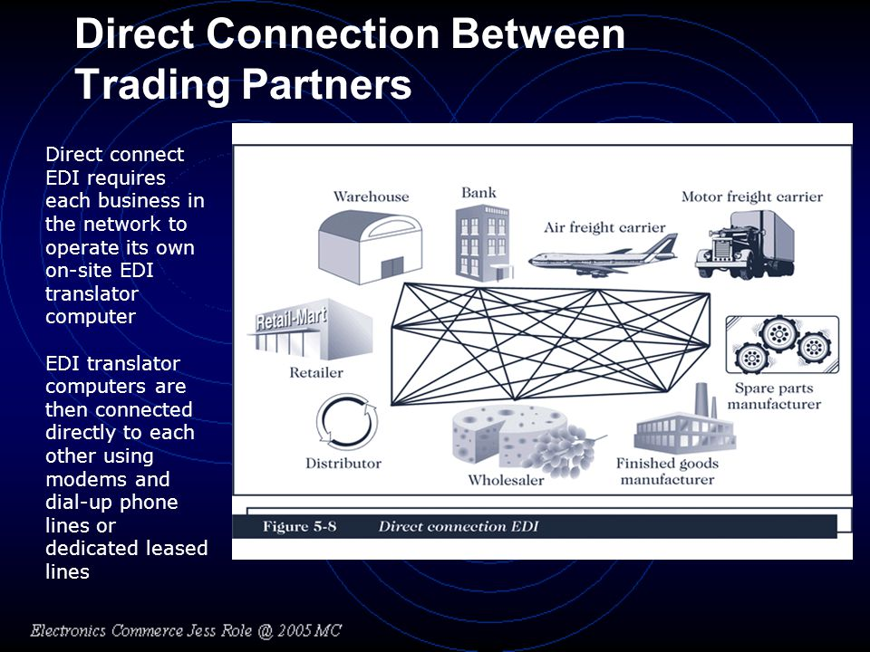 Direct Connection Between Trading Partners Direct connect EDI requires each business in the network to operate its own on-site EDI translator computer