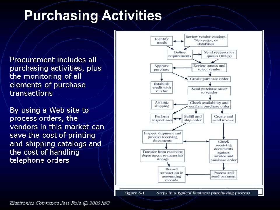 Purchasing Activities Procurement includes all purchasing activities, plus the monitoring of all elements of purchase transactions By using a Web site