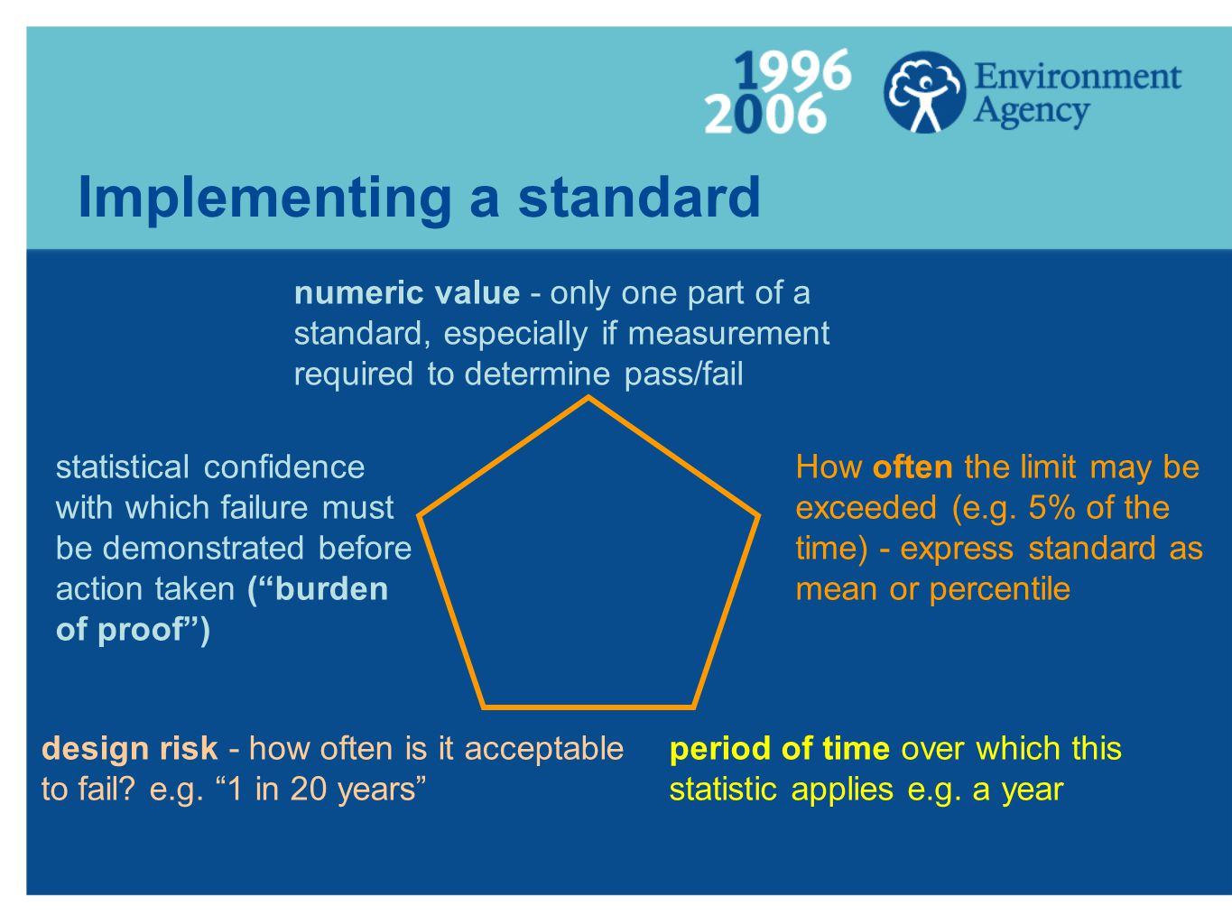Implementing a standard numeric value - only one part of a standard, especially if measurement required to determine pass/fail design risk - how often is it acceptable to fail.