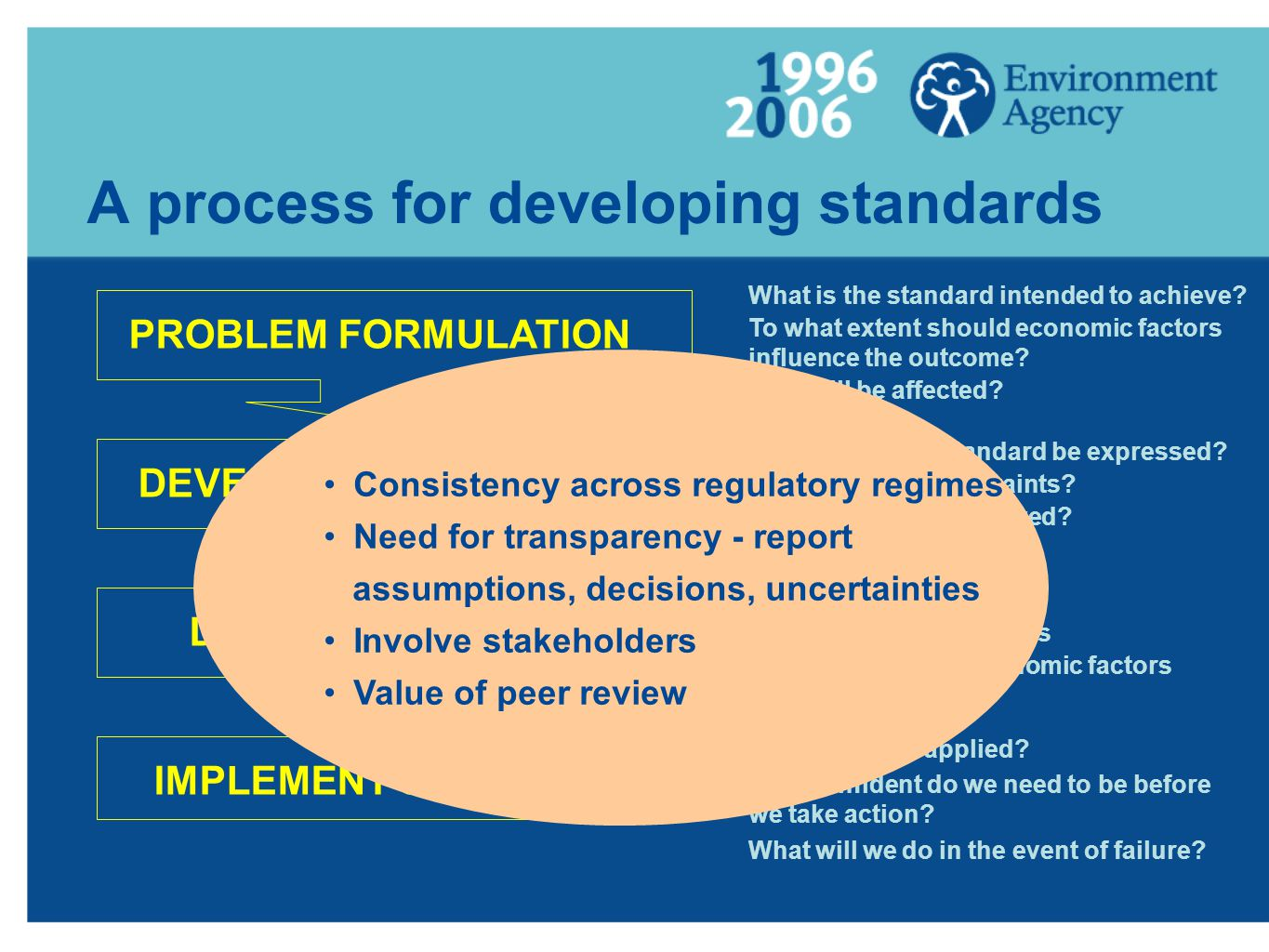 A process for developing standards PROBLEM FORMULATION DEVELOP SPECIFICATION DERIVE STANDARD IMPLEMENT STANDARD What is the standard intended to achieve.