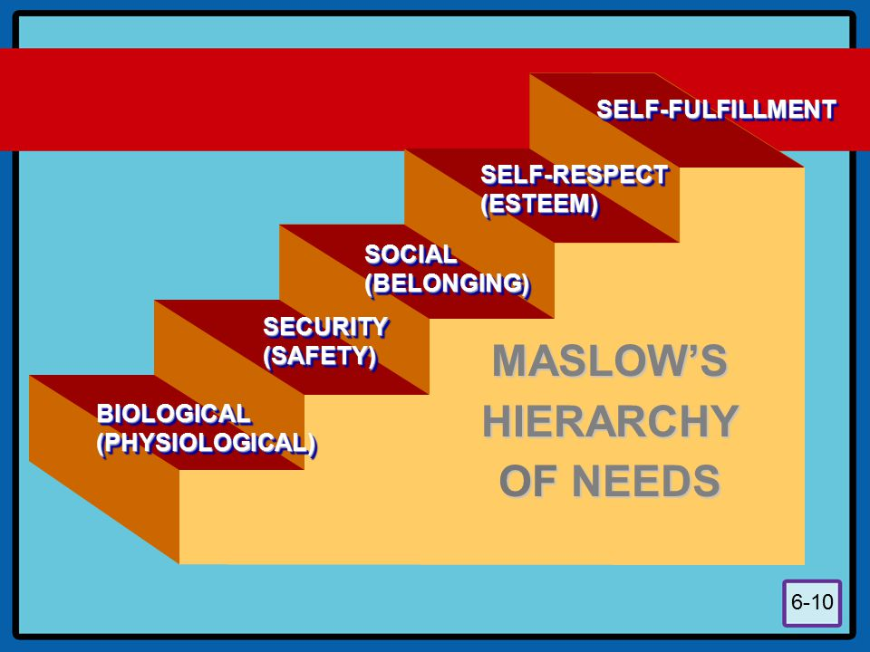 6-10 BIOLOGICAL (PHYSIOLOGICAL) SECURITY (SAFETY) SOCIAL (BELONGING) SELF-RESPECT (ESTEEM) SELF-FULFILLMENTSELF-FULFILLMENT MASLOW'S HIERARCHY OF NEED
