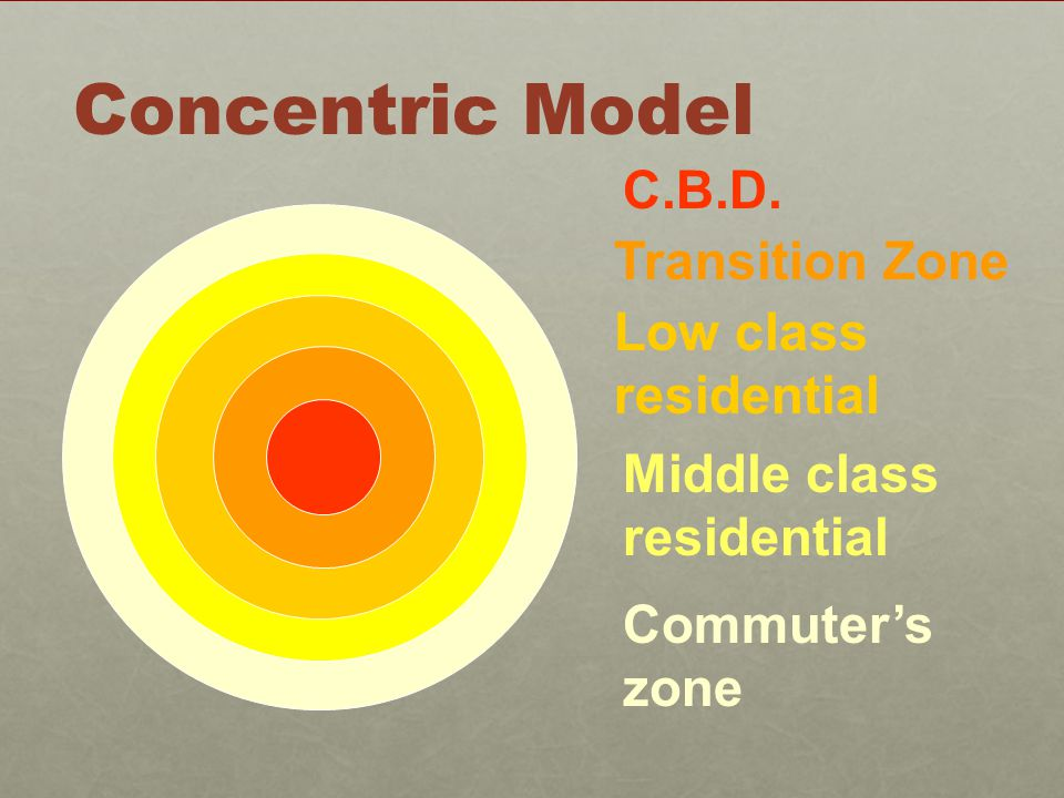 Commuter's zone Middle class residential Low class residential Transition Zone C.B.D. Concentric Model