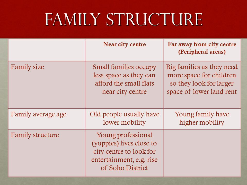 Family structure Near city centreFar away from city centre (Peripheral areas) Family sizeSmall families occupy less space as they can afford the small
