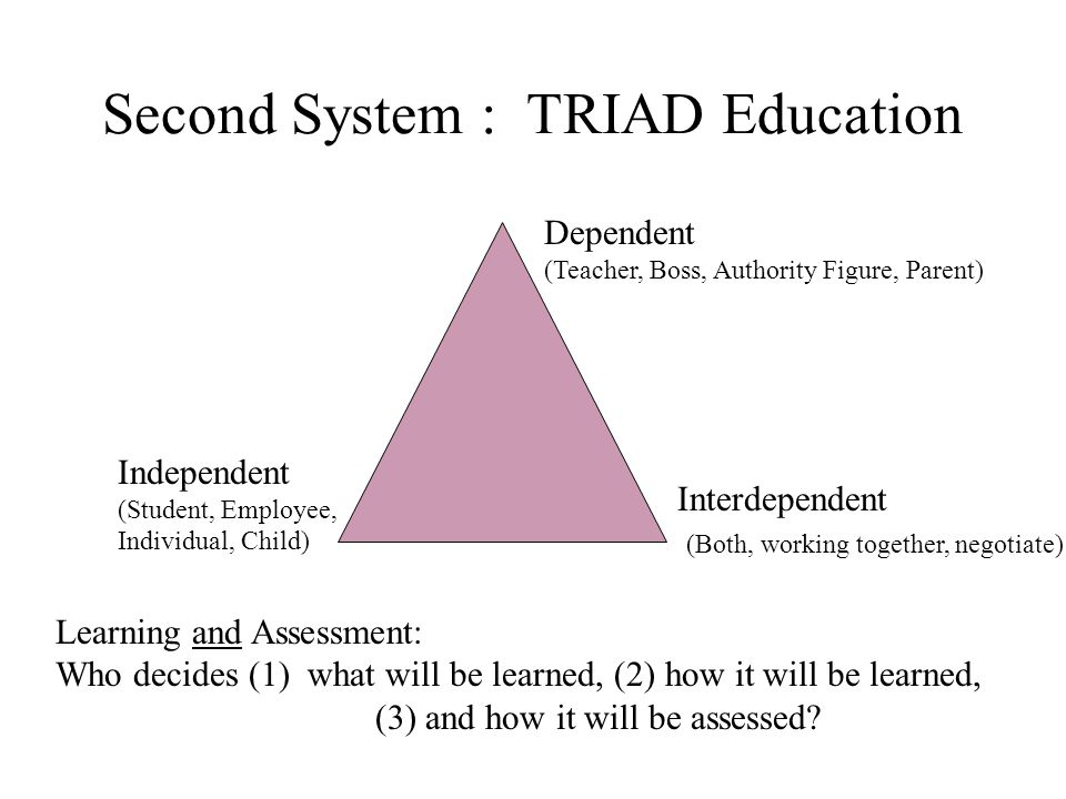 Second System : TRIAD Education Dependent (Teacher, Boss, Authority Figure, Parent) Independent (Student, Employee, Individual, Child) Interdependent (Both, working together, negotiate) Learning and Assessment: Who decides (1) what will be learned, (2) how it will be learned, (3) and how it will be assessed