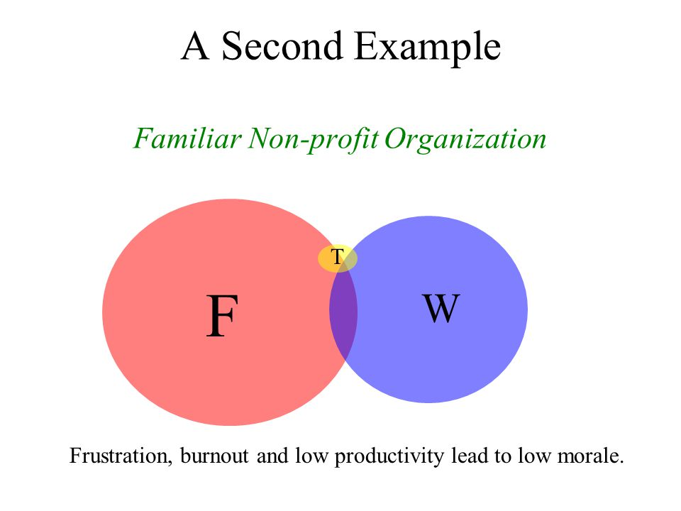 A Second Example Familiar Non-profit Organization F W T Frustration, burnout and low productivity lead to low morale.