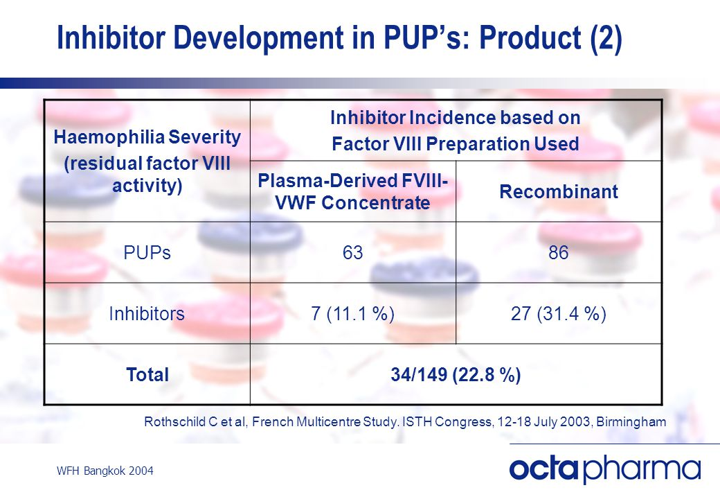 WFH Bangkok 2004 Inhibitor Development in PUP's: Product (2) Rothschild C et al, French Multicentre Study. ISTH Congress, 12-18 July 2003, Birmingham