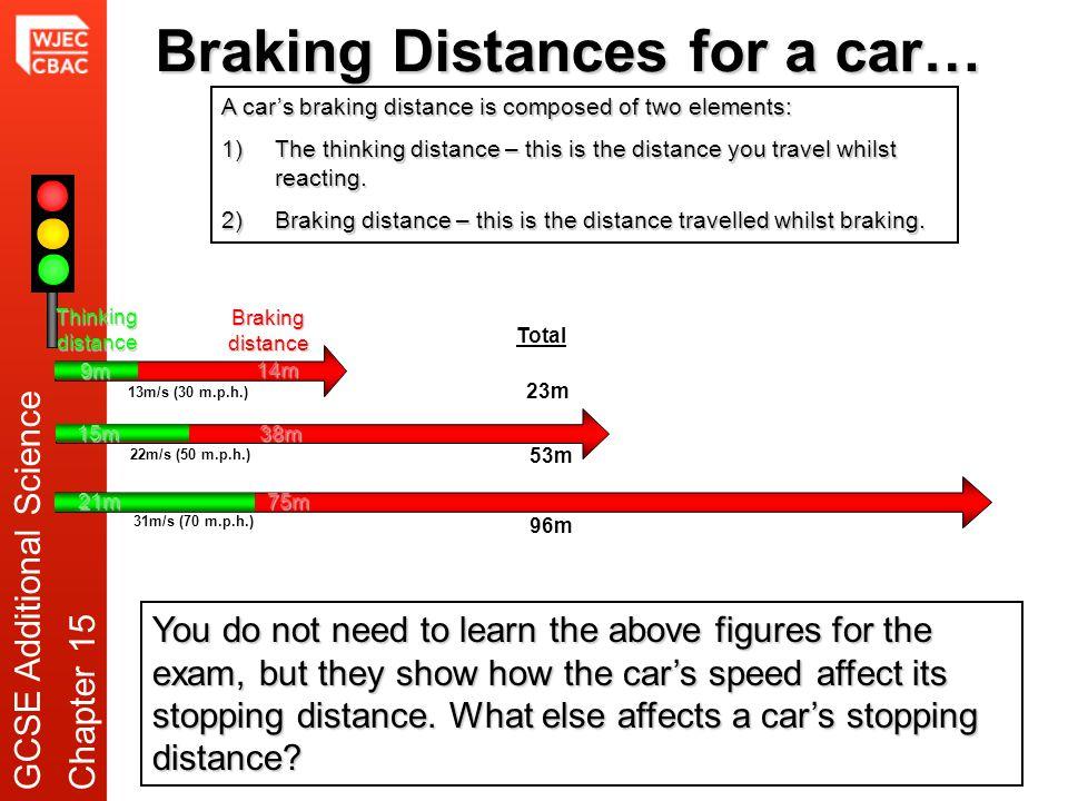 Braking Distances for a car… Thinking distance Braking distance 9m 15m 21m 14m 38m 75m 23m Total 53m 96m 13m/s (30 m.p.h.) 22m/s (50 m.p.h.) 31m/s (70