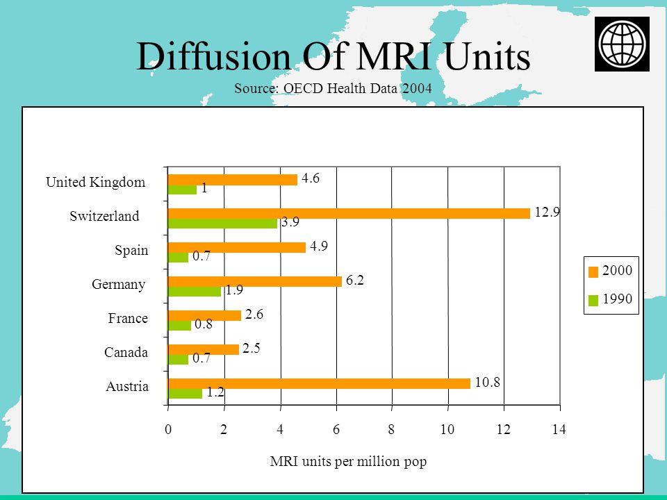 16 Diffusion Of MRI Units Source: OECD Health Data 2004 1.2 0.7 0.8 1.9 0.7 3.9 1 10.8 2.5 2.6 6.2 4.9 12.9 4.6 02468101214 Austria Canada France Germany Spain Switzerland United Kingdom MRI units per million pop 2000 1990