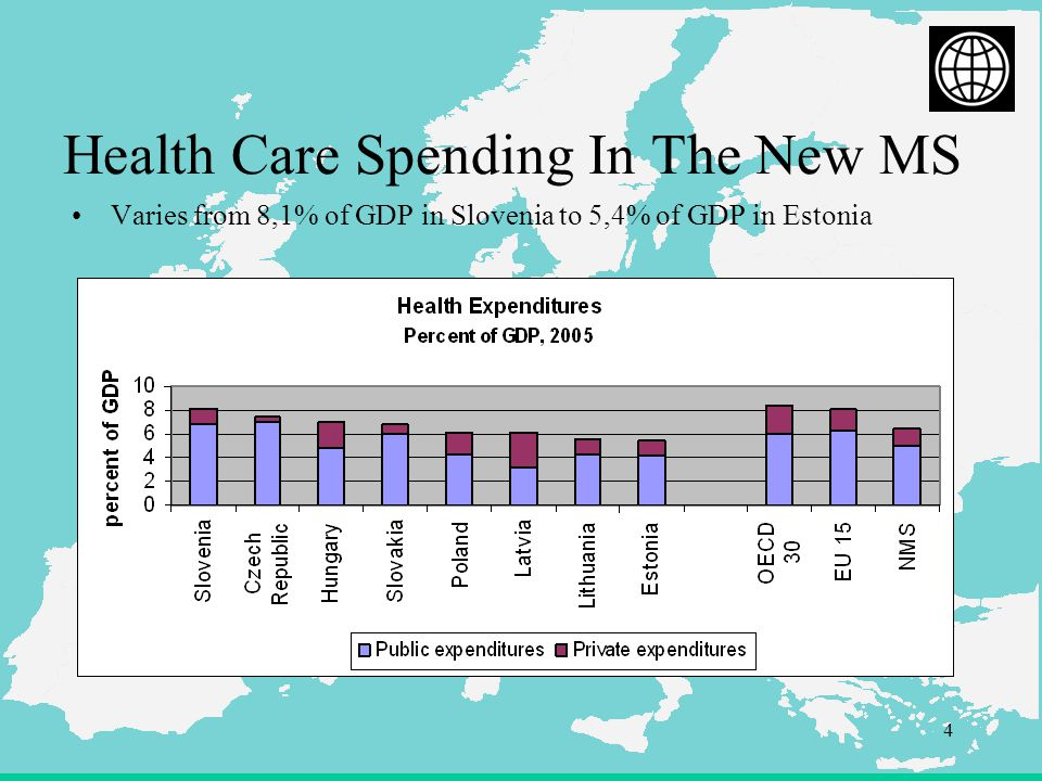 4 Health Care Spending In The New MS Varies from 8,1% of GDP in Slovenia to 5,4% of GDP in Estonia