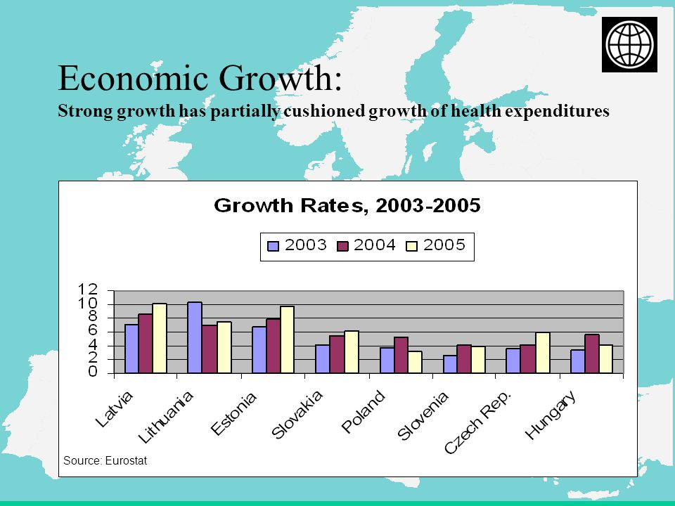 6 Economic Growth: Strong growth has partially cushioned growth of health expenditures Source: Eurostat