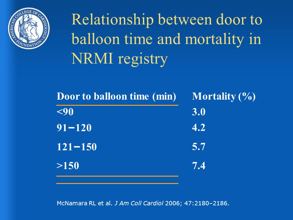 Relationship between door to balloon time and mortality in NRMI registry Door to balloon time (min)Mortality (%) <903.0 91 – 120 4.2 121 – 150 5.7 >1507.4 McNamara RL et al.