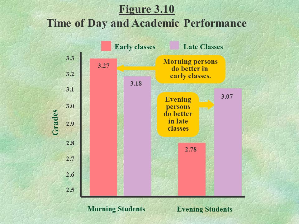 3.3 3.2 3.1 3.0 2.9 2.8 2.7 2.6 2.5 Morning Students Evening Students Morning persons do better in early classes. Evening persons do better in late cl