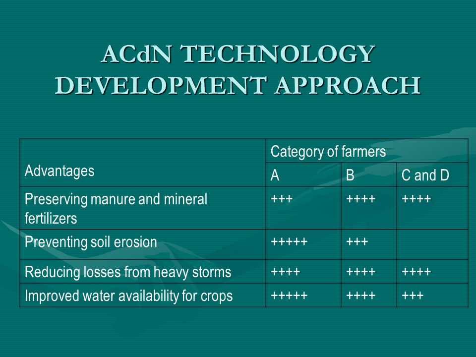 ACdN TECHNOLOGY DEVELOPMENT APPROACH Advantages Category of farmers ABC and D Preserving manure and mineral fertilizers +++++++ Preventing soil erosion++++++++ Reducing losses from heavy storms++++ Improved water availability for crops++++++++++++