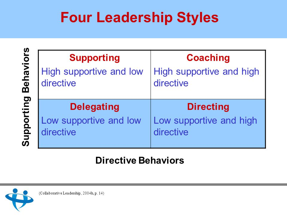 Four Leadership Styles Supporting High supportive and low directive Coaching High supportive and high directive Delegating Low supportive and low directive Directing Low supportive and high directive Supporting Behaviors Directive Behaviors (Collaborative Leadership, 2004h, p.