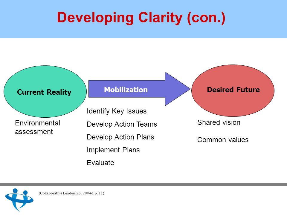 Developing Clarity (con.) Current Reality Mobilization Identify Key Issues Develop Action Teams Develop Action Plans Implement Plans Evaluate Desired Future Shared vision Common values Environmental assessment (Collaborative Leadership, 2004d, p.