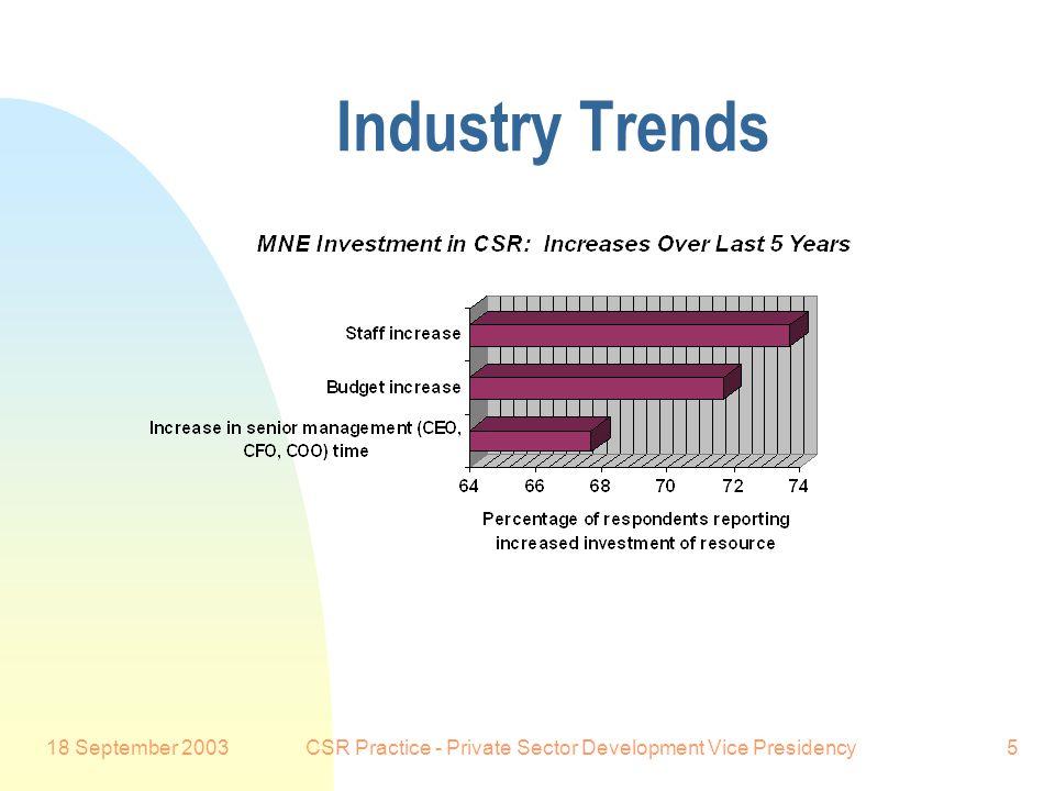 18 September 2003CSR Practice - Private Sector Development Vice Presidency5 Industry Trends Preferred Customer: 92% of respondents indicate an increase in resources devoted to CSR in the last five years: Preferred Customer: 92% of respondents indicate an increase in resources devoted to CSR in the last five years: