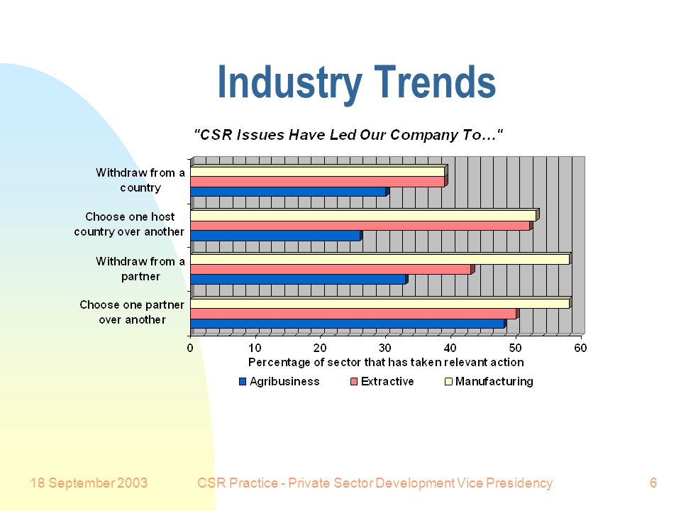 18 September 2003CSR Practice - Private Sector Development Vice Presidency6 Industry Trends Preferred Customer: MNEs don't just examine CSR performance among new partners and new locations.