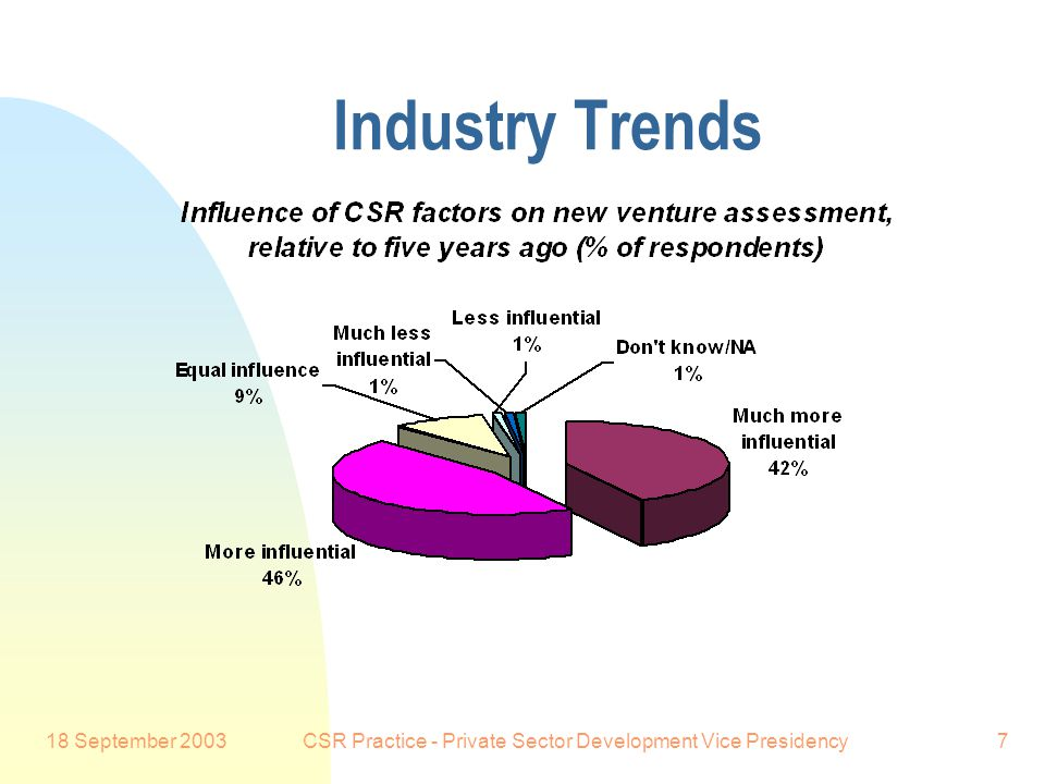18 September 2003CSR Practice - Private Sector Development Vice Presidency7 Industry Trends Preferred Customer: Respondents also indicated that the im