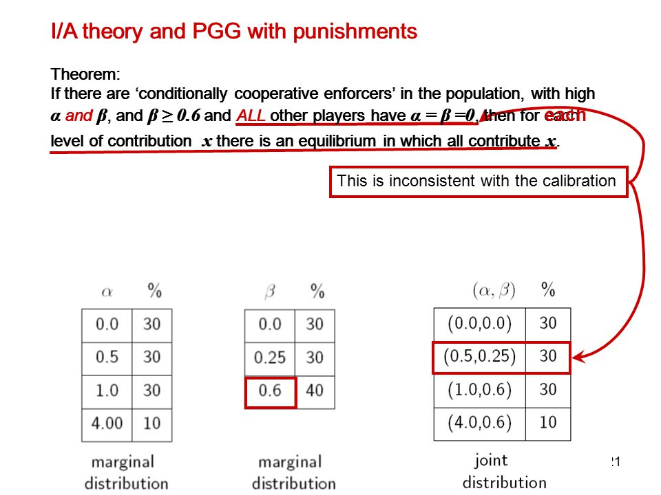 20 I/A theory and PGG with punishments Theorem: If there are 'conditionally cooperative enforcers' in the population, with high α and β, and β ≥ 0.6 and ALL other players have α = β =0, then for each level of contribution x there is an equilibrium in which all contribute x.