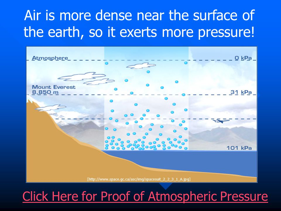 Air is more dense near the surface of the earth, so it exerts more pressure.