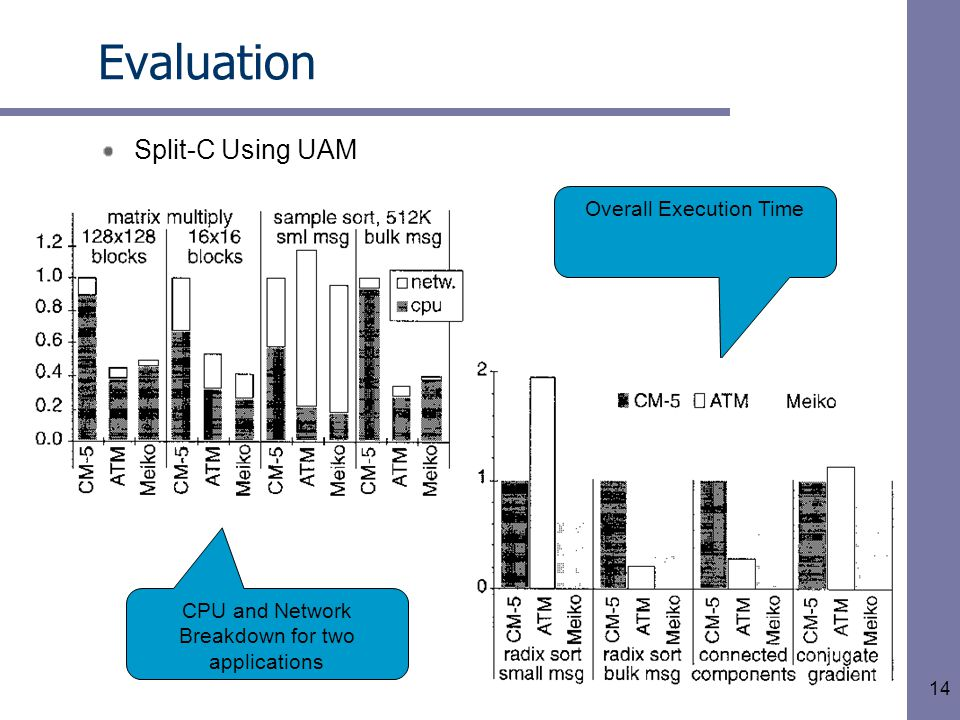 14 Evaluation Split-C Using UAM CPU and Network Breakdown for two applications Overall Execution Time