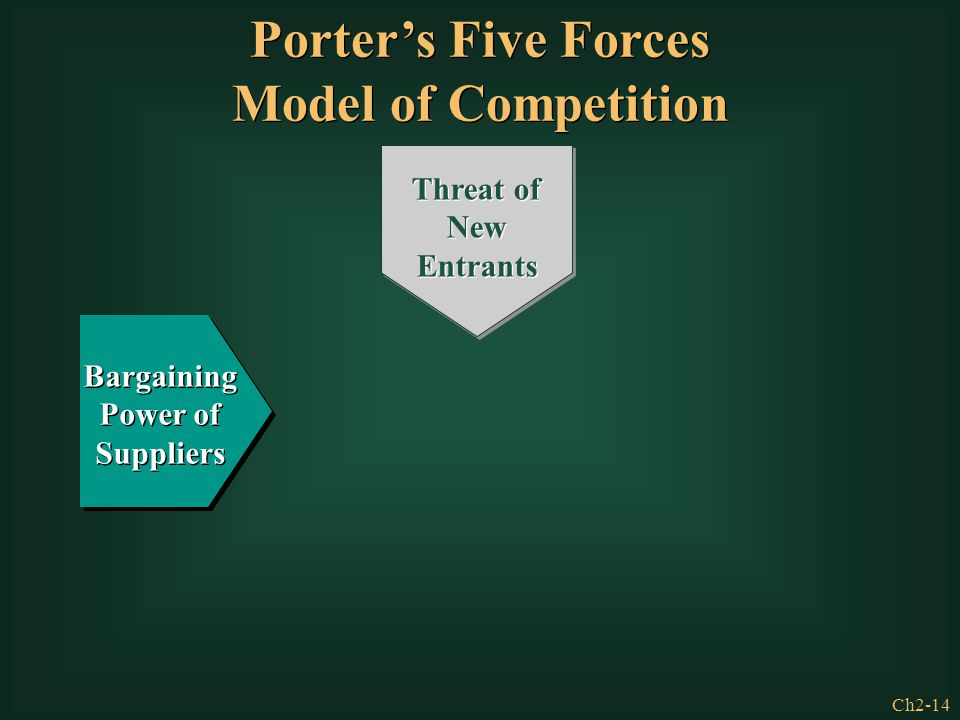 Ch2-14 Bargaining Power of Suppliers Threat of New Entrants Porter's Five Forces Model of Competition Porter's Five Forces Model of Competition