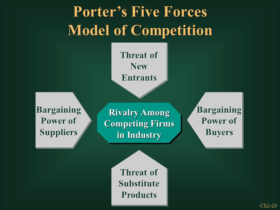Ch2-20 Threat of Substitute Products Threat of New Entrants Rivalry Among Competing Firms in Industry Bargaining Power of Buyers Bargaining Power of S
