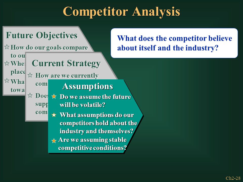 Ch2-28 What does the competitor believe about itself and the industry? Future Objectives How do our goals compare to our competitors' goals? Where wil