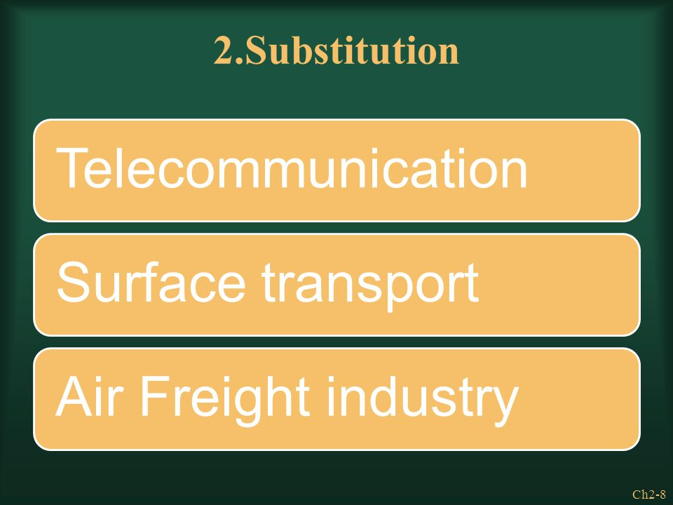 Ch2-8 2.Substitution TelecommunicationSurface transportAir Freight industry