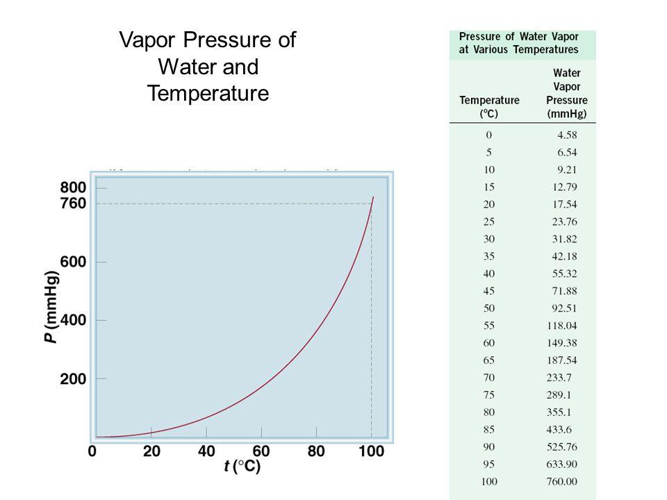 Vapor Pressure of Water and Temperature