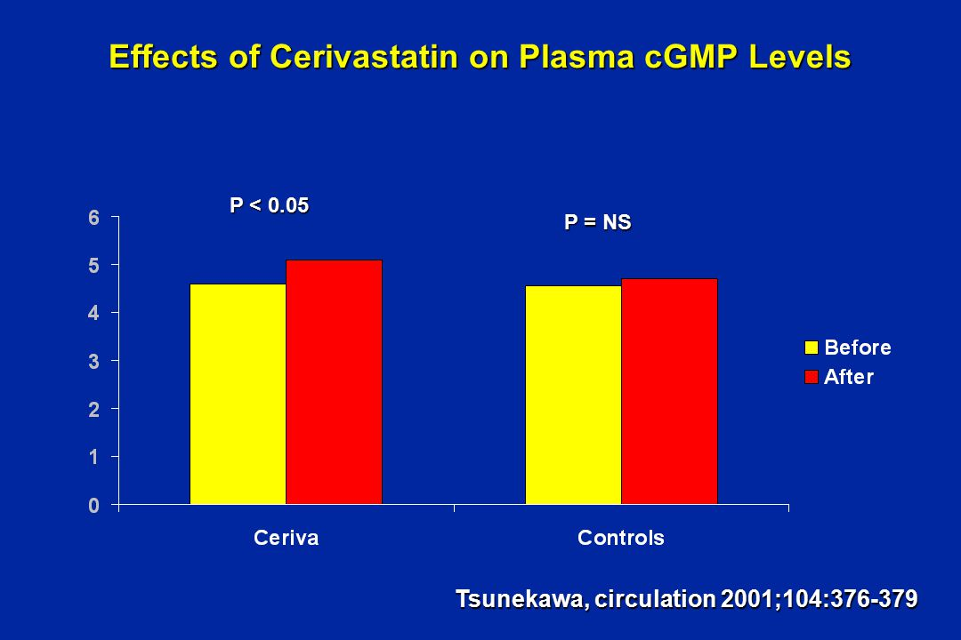 Effects of Cerivastatin on Plasma cGMP Levels P < 0.05 P = NS Tsunekawa, circulation 2001;104:376-379