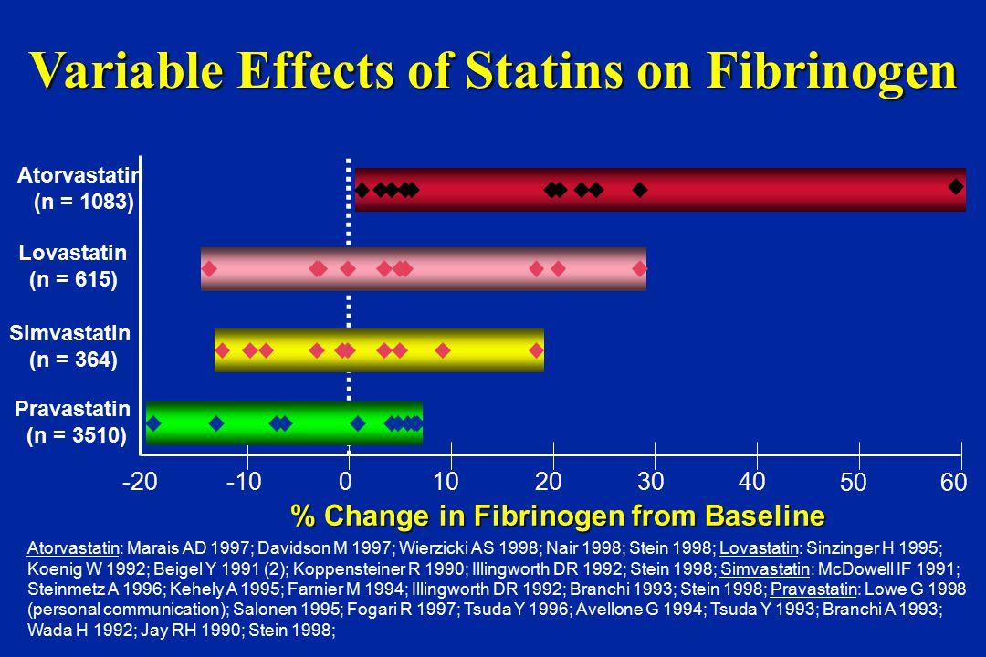 % Change in Fibrinogen from Baseline -20-10010203040 50 Pravastatin (n = 3510) Simvastatin (n = 364) Atorvastatin (n = 1083) 60 Lovastatin (n = 615) Variable Effects of Statins on Fibrinogen Atorvastatin: Marais AD 1997; Davidson M 1997; Wierzicki AS 1998; Nair 1998; Stein 1998; Lovastatin: Sinzinger H 1995; Koenig W 1992; Beigel Y 1991 (2); Koppensteiner R 1990; Illingworth DR 1992; Stein 1998; Simvastatin: McDowell IF 1991; Steinmetz A 1996; Kehely A 1995; Farnier M 1994; Illingworth DR 1992; Branchi 1993; Stein 1998; Pravastatin: Lowe G 1998 (personal communication); Salonen 1995; Fogari R 1997; Tsuda Y 1996; Avellone G 1994; Tsuda Y 1993; Branchi A 1993; Wada H 1992; Jay RH 1990; Stein 1998;