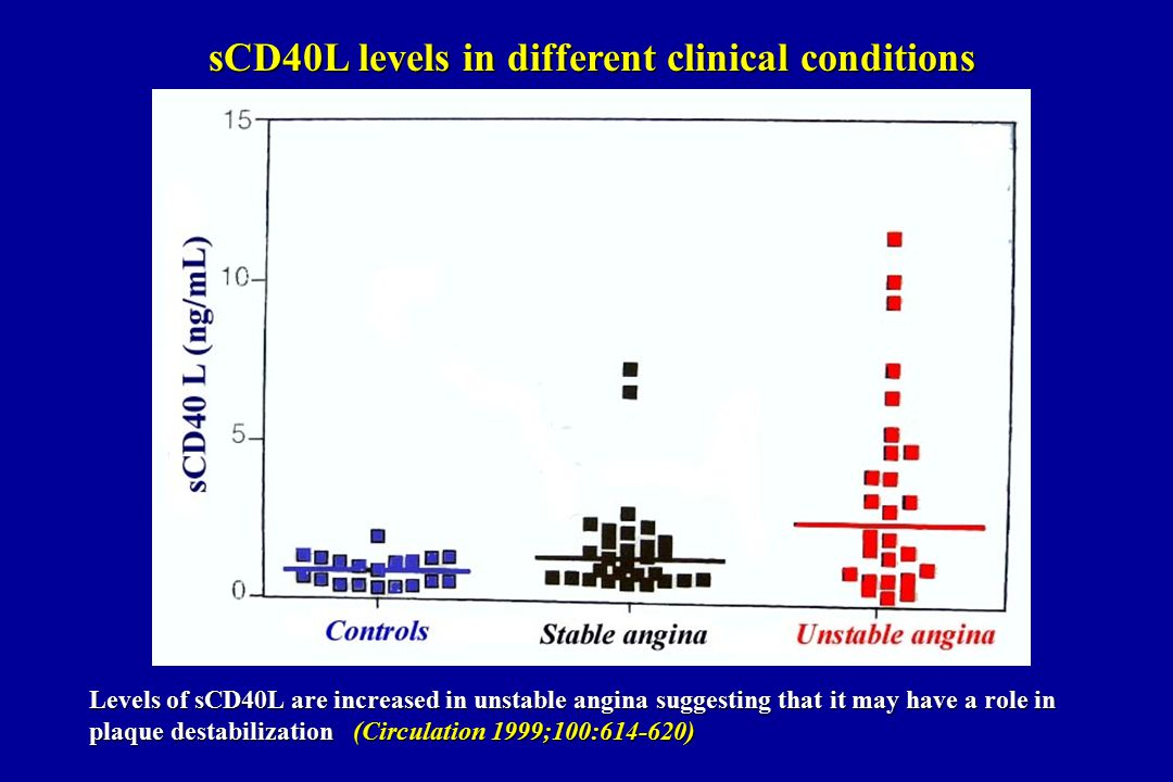 Levels of sCD40L are increased in unstable angina suggesting that it may have a role in plaque destabilization (Circulation 1999;100:614-620) sCD40L levels in different clinical conditions