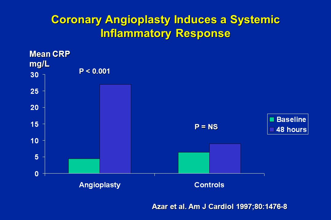 Coronary Angioplasty Induces a Systemic Inflammatory Response Mean CRP mg/L P < 0.001 P = NS Azar et al.
