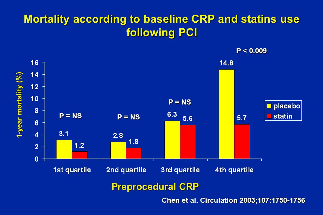Mortality according to baseline CRP and statins use following PCI 1-year mortality (%) P = NS P < 0.009 Preprocedural CRP Chen et al.