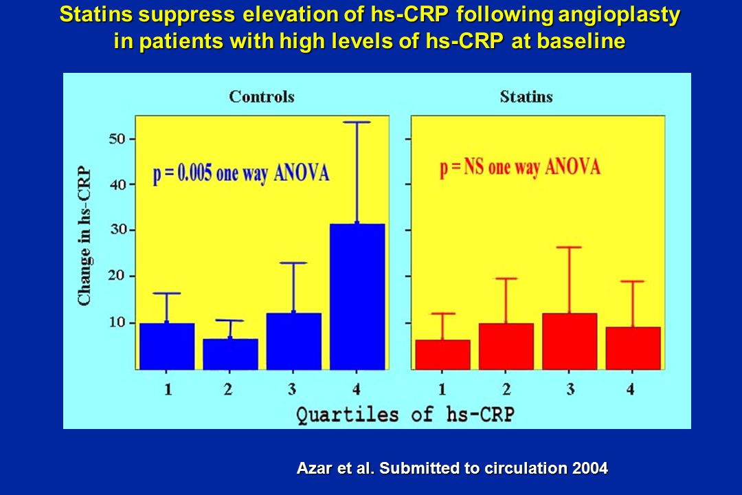 Statins suppress elevation of hs-CRP following angioplasty in patients with high levels of hs-CRP at baseline Azar et al.