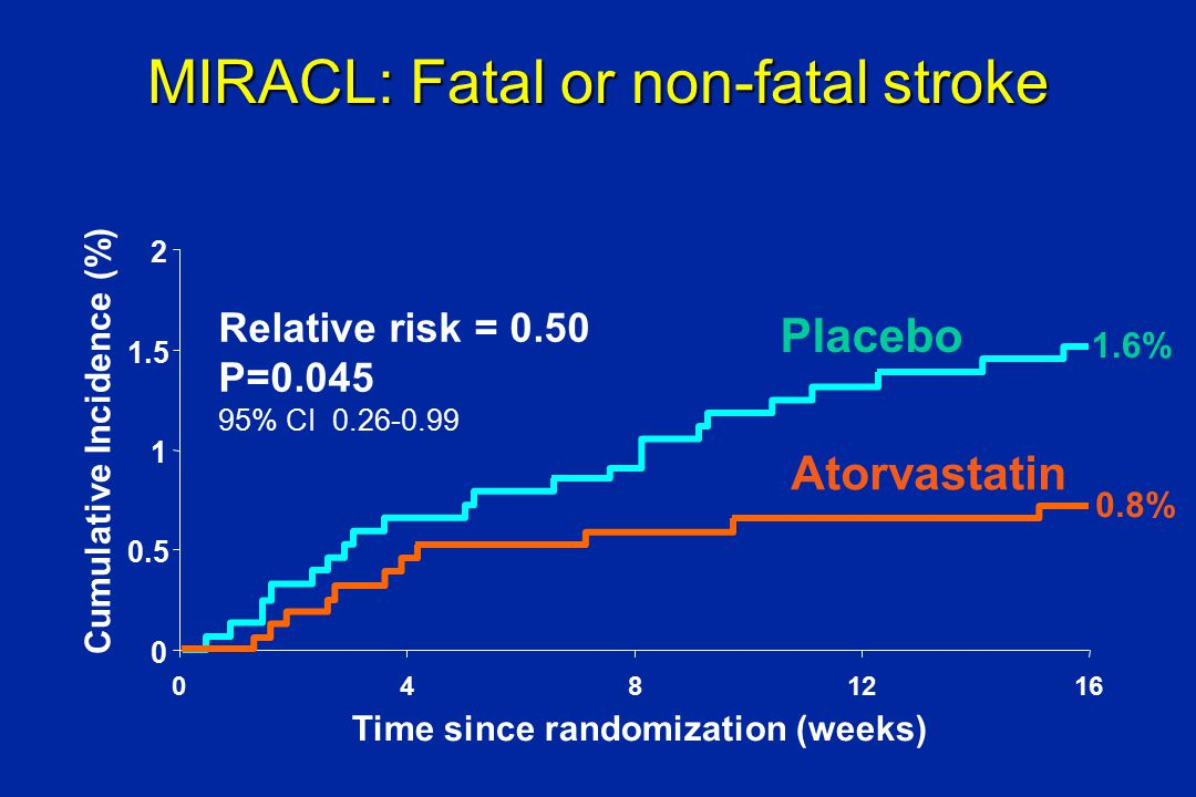MIRACL: Fatal or non-fatal stroke 0 0.5 1 1.5 2 0481216 Time since randomization (weeks) Cumulative Incidence (%) Relative risk = 0.50 P=0.045 95% CI 0.26-0.99 Atorvastatin Placebo 1.6% 0.8%