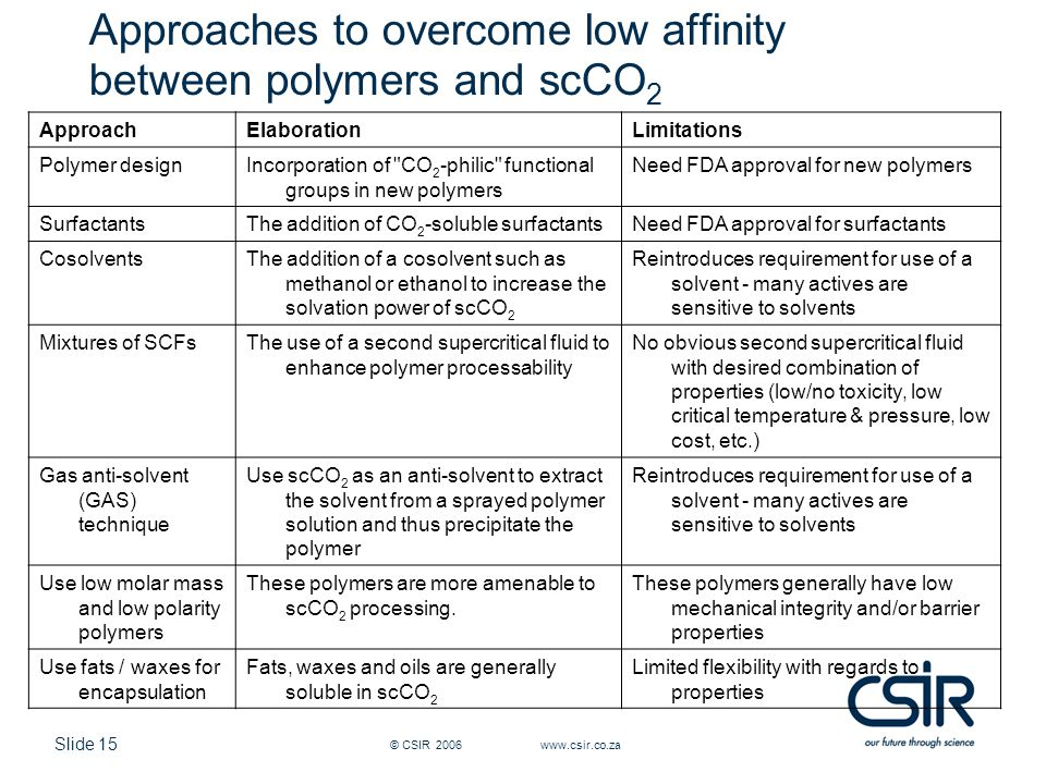 Slide 15 © CSIR 2006 www.csir.co.za Approaches to overcome low affinity between polymers and scCO 2 ApproachElaborationLimitations Polymer designIncorporation of CO 2 -philic functional groups in new polymers Need FDA approval for new polymers SurfactantsThe addition of CO 2 -soluble surfactantsNeed FDA approval for surfactants CosolventsThe addition of a cosolvent such as methanol or ethanol to increase the solvation power of scCO 2 Reintroduces requirement for use of a solvent - many actives are sensitive to solvents Mixtures of SCFsThe use of a second supercritical fluid to enhance polymer processability No obvious second supercritical fluid with desired combination of properties (low/no toxicity, low critical temperature & pressure, low cost, etc.) Gas anti-solvent (GAS) technique Use scCO 2 as an anti-solvent to extract the solvent from a sprayed polymer solution and thus precipitate the polymer Reintroduces requirement for use of a solvent - many actives are sensitive to solvents Use low molar mass and low polarity polymers These polymers are more amenable to scCO 2 processing.
