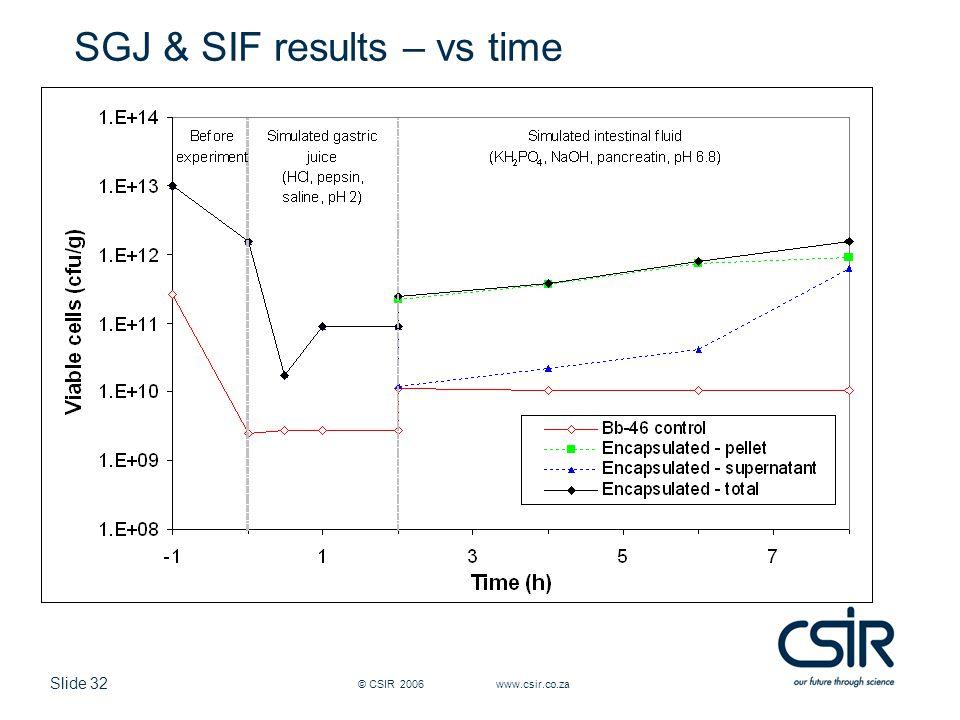Slide 32 © CSIR 2006 www.csir.co.za SGJ & SIF results – vs time