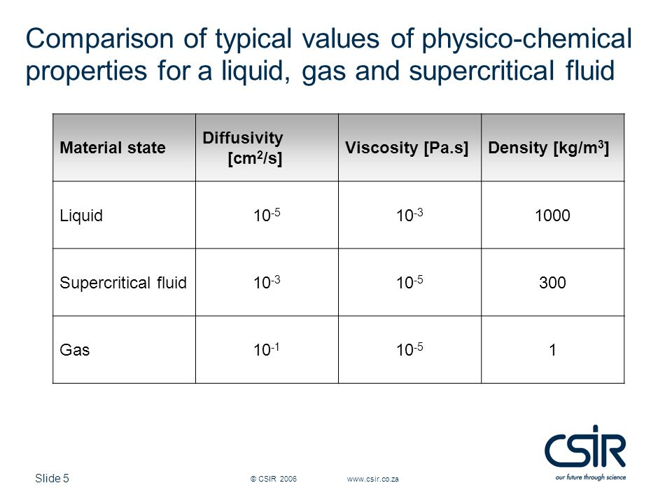 Slide 5 © CSIR 2006 www.csir.co.za Comparison of typical values of physico-chemical properties for a liquid, gas and supercritical fluid Material state Diffusivity [cm 2 /s] Viscosity [Pa.s]Density [kg/m 3 ] Liquid10 -5 10 -3 1000 Supercritical fluid10 -3 10 -5 300 Gas10 -1 10 -5 1