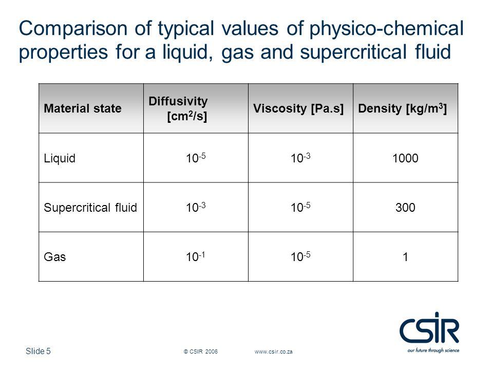 Slide 26 © CSIR 2006 www.csir.co.za Plasticization of PVP and PVAc-CA PVP PVAc-CA 2000 – 3000 g/mol 45 000 g/mol