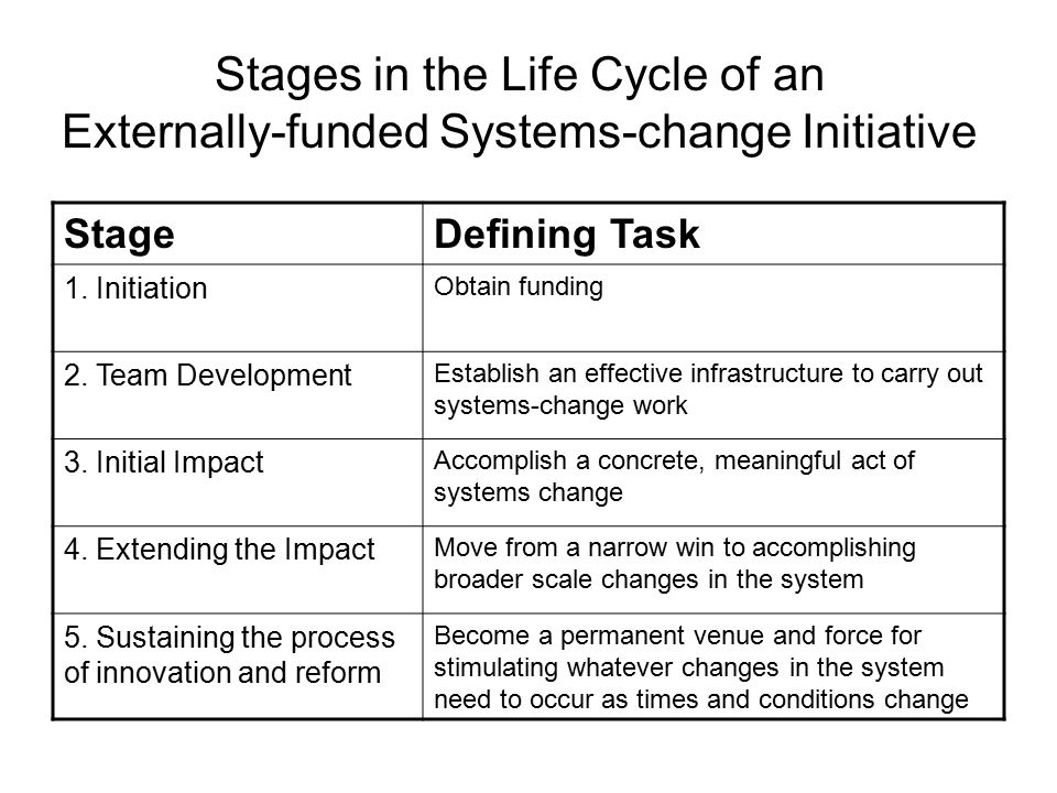 Stages in the Life Cycle of an Externally-funded Systems-change Initiative StageDefining Task 1. Initiation Obtain funding 2. Team Development Establi