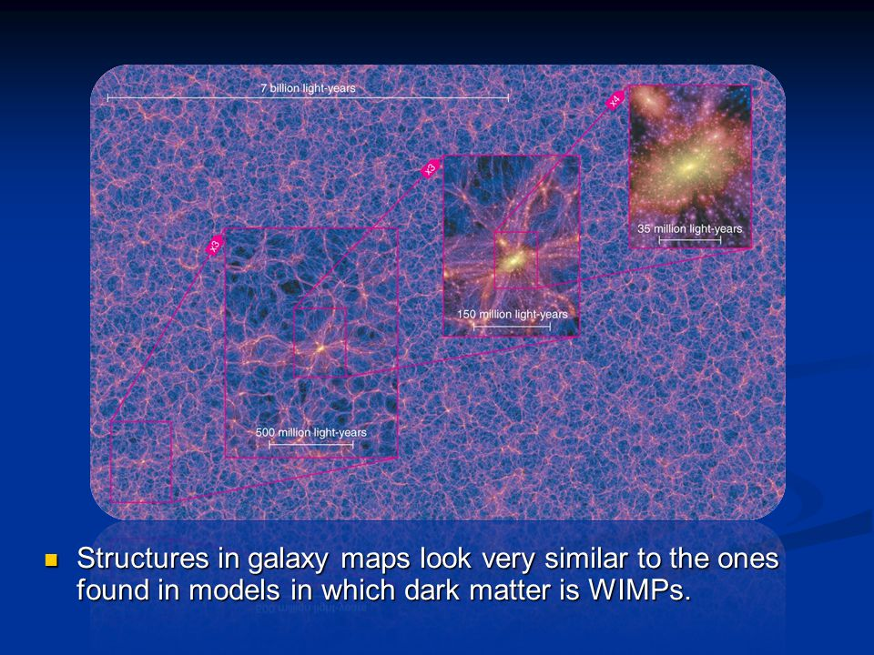 Structures in galaxy maps look very similar to the ones found in models in which dark matter is WIMPs.