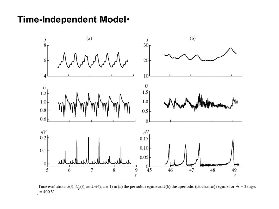 Time-Independent Model