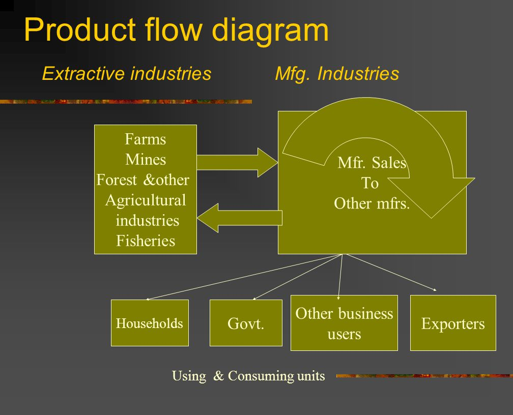 Farms Mines Forest &other Agricultural industries Fisheries Mfr.