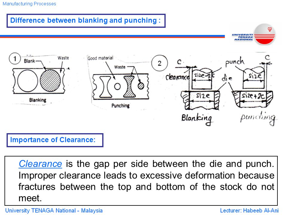 Clearance is the gap per side between the die and punch.