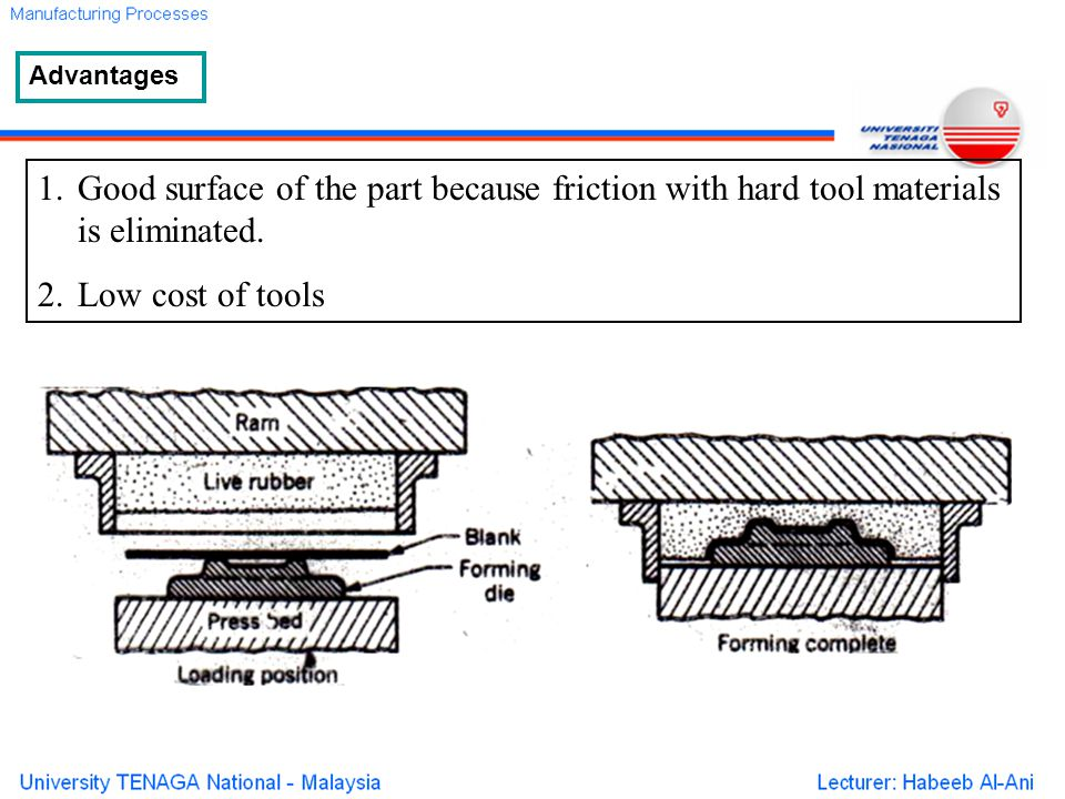 1.Good surface of the part because friction with hard tool materials is eliminated.
