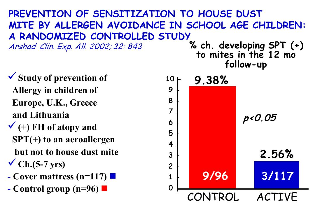 PREVENTION OF SENSITIZATION TO HOUSE DUST MITE BY ALLERGEN AVOIDANCE IN SCHOOL AGE CHILDREN: A RANDOMIZED CONTROLLED STUDY Arshad Clin. Exp. All. 2002