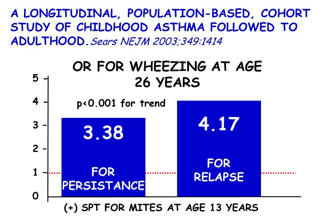 5 - 4 - 3 – 2 – 1 – 0 3.38 FOR PERSISTANCE A LONGITUDINAL, POPULATION-BASED, COHORT STUDY OF CHILDHOOD ASTHMA FOLLOWED TO ADULTHOOD. Sears NEJM 2003;3